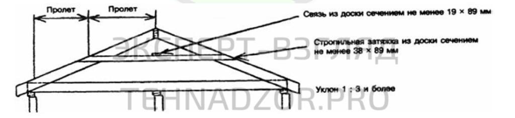 В скатных крышах с уклоном 1:3 и более вертикальная опора для верхних концов стропил под коньком обычно не устраивается. Горизонтальный распор стропил в этих случаях воспринимается балками чердачного перекрытия, которые одновременно являются затяжками.