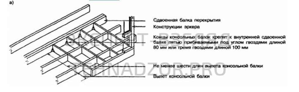 Консольные балки, перпендикулярные балкам перекрытия, должны заводиться внутрь перекрытия на расстояние не менее шести длин консоли и прибиваться гвоздями к внутренней сдвоенной балке перекрытия (рисунок 6-11).
